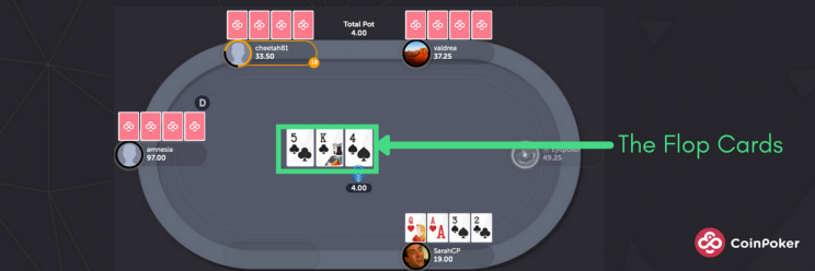 Pot-Limit Omaha Hold'Em Gameplay Round 2 Flop