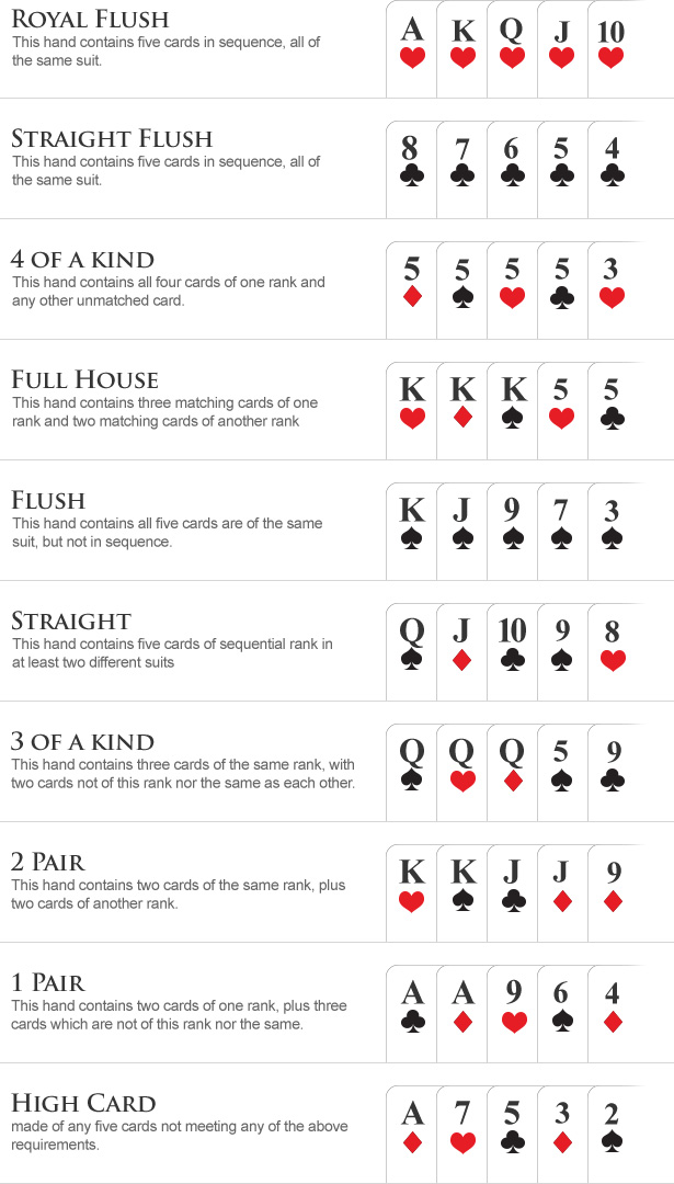 CoinPoker Guide to Texas HoldEm Hand Rankings