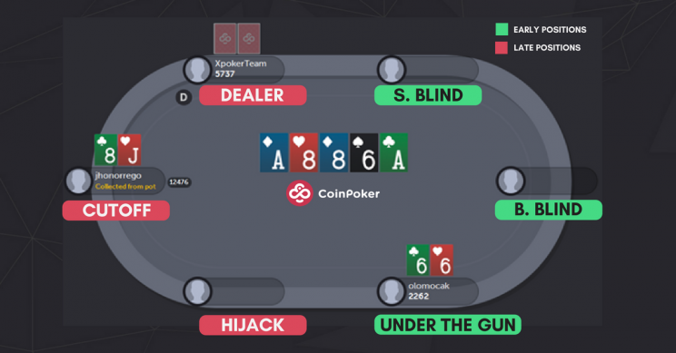 Familiarize Yourself with Positions in Poker - CoinPoker Strategy
