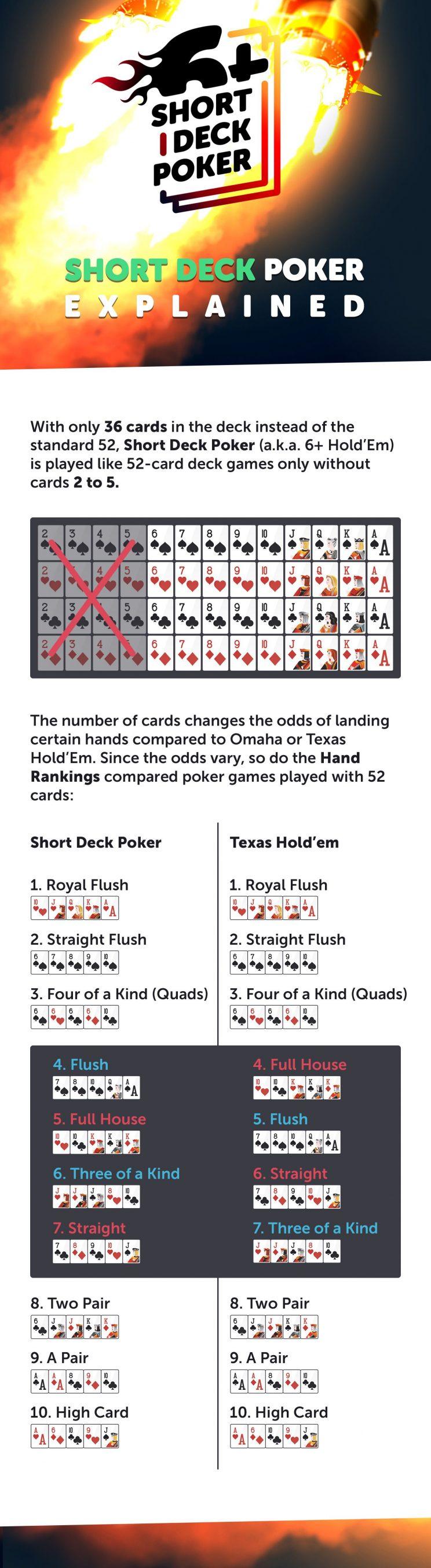 Short Deck Poker on CoinPoker