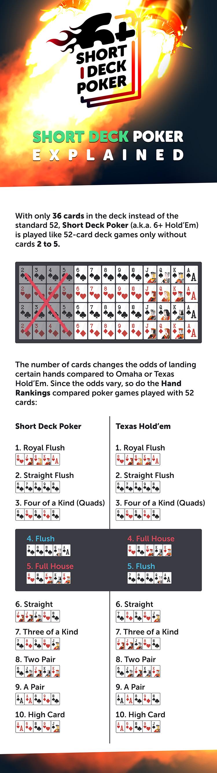 Short Deck Poker Rules on CoinPoker