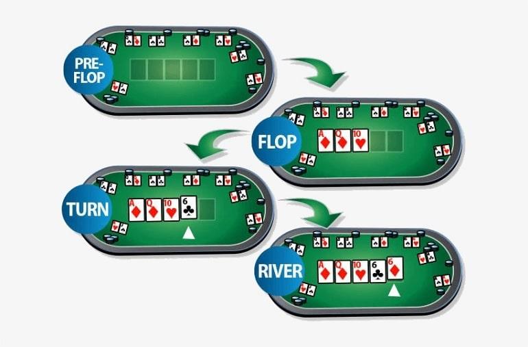 Taruhan Babak dalam Poker