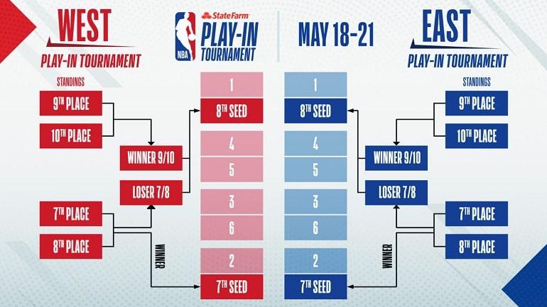 NBA PlayIn